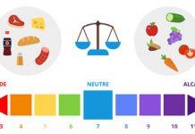 regime-pour-mincir-acido-basique-sante-guerir