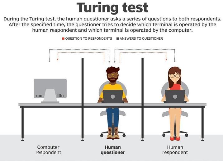 algorithme-test-de-turing-